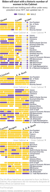 Biden's Record-Breaking Cabinet Nominees, In One Chart 1