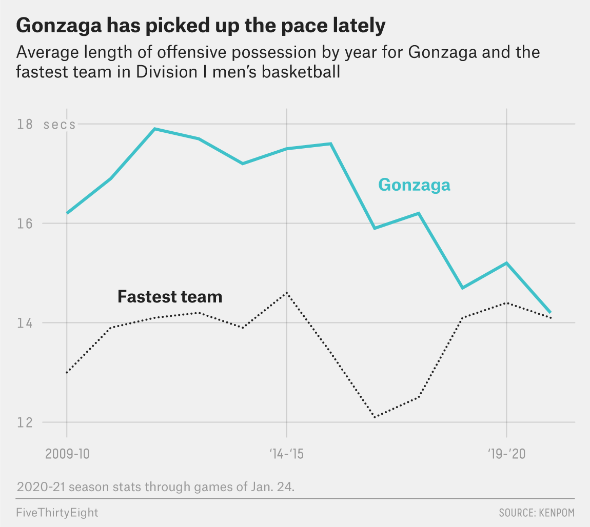 Gonzaga Is Dominating With Speed And Defensive Disruption Fivethirtyeight