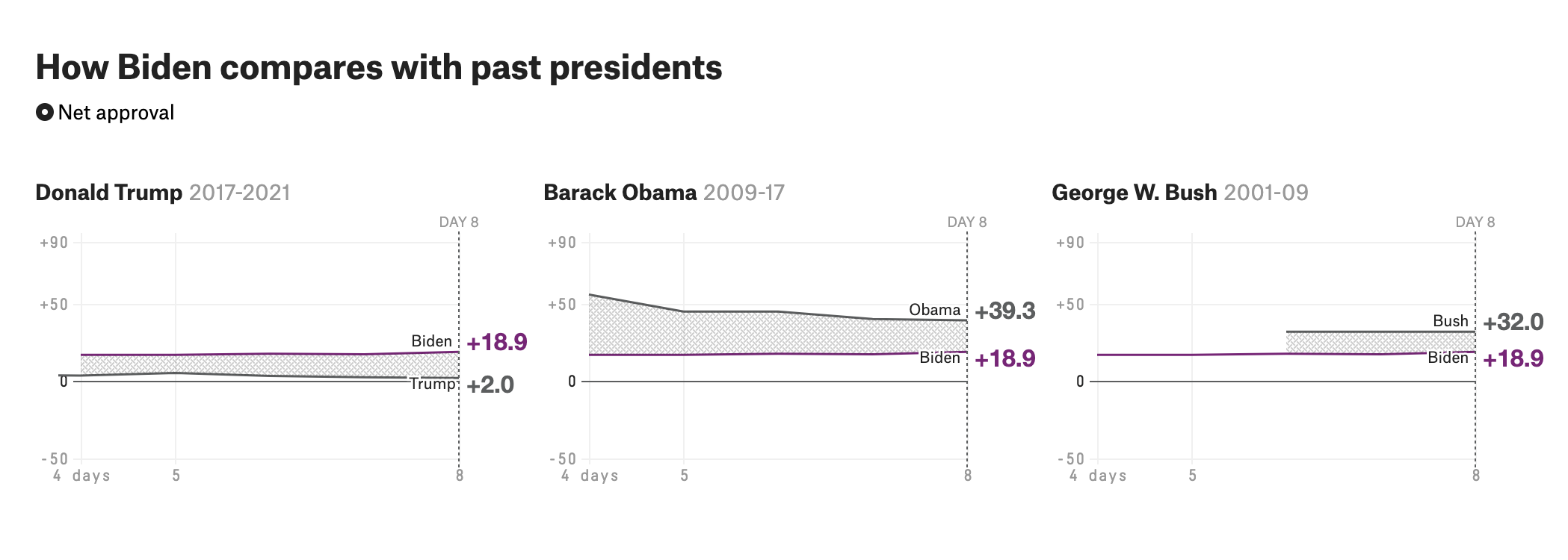How We're Tracking Joe Biden's Approval Rating 1