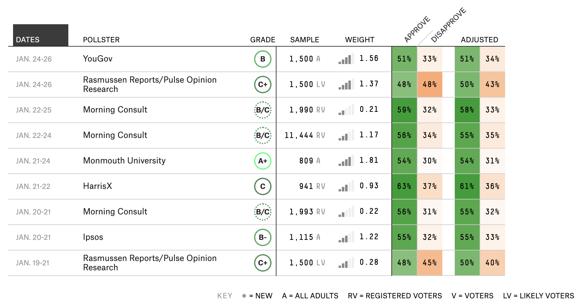 How We're Tracking Joe Biden's Approval Rating 2