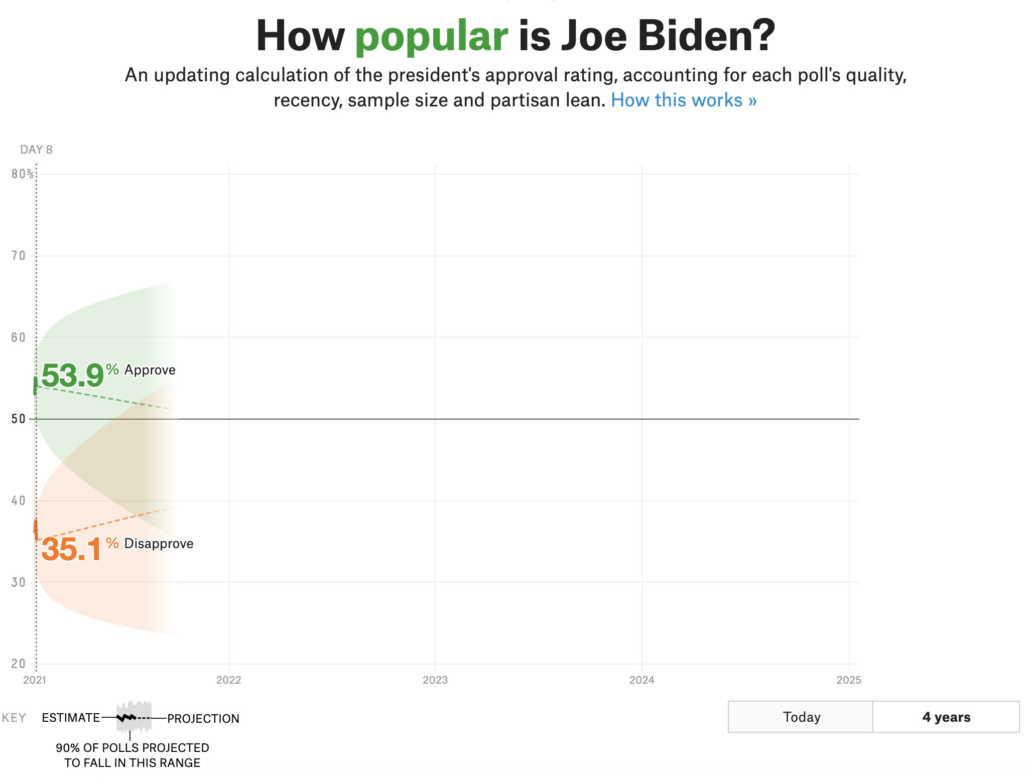 How We're Tracking Joe Biden's Approval Rating 3