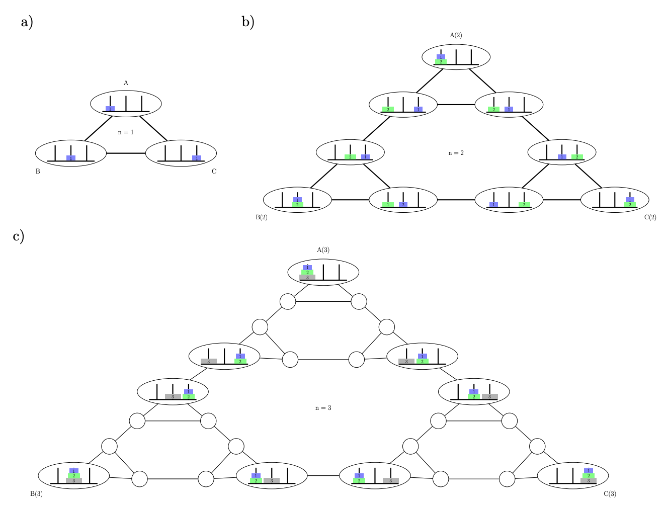 "State diagrams for N = 1, 2 and 3 disks. The pattern forms a ""Sierpinski gasket."""