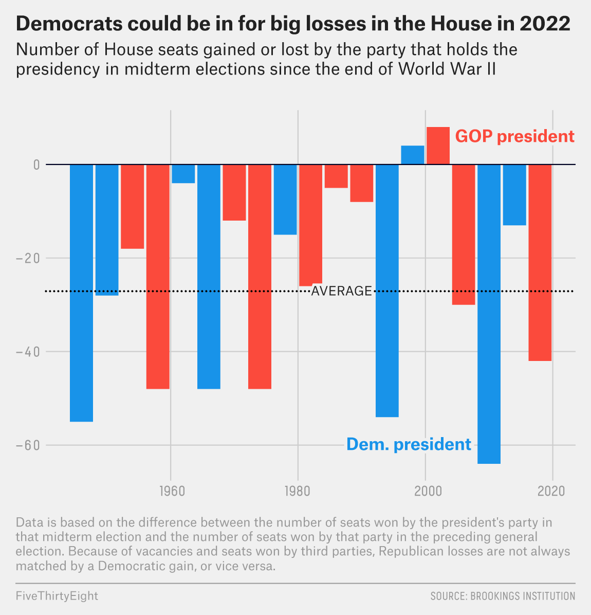 Republicans Are On Track To Take Back The House In 2022 | FiveThirtyEight