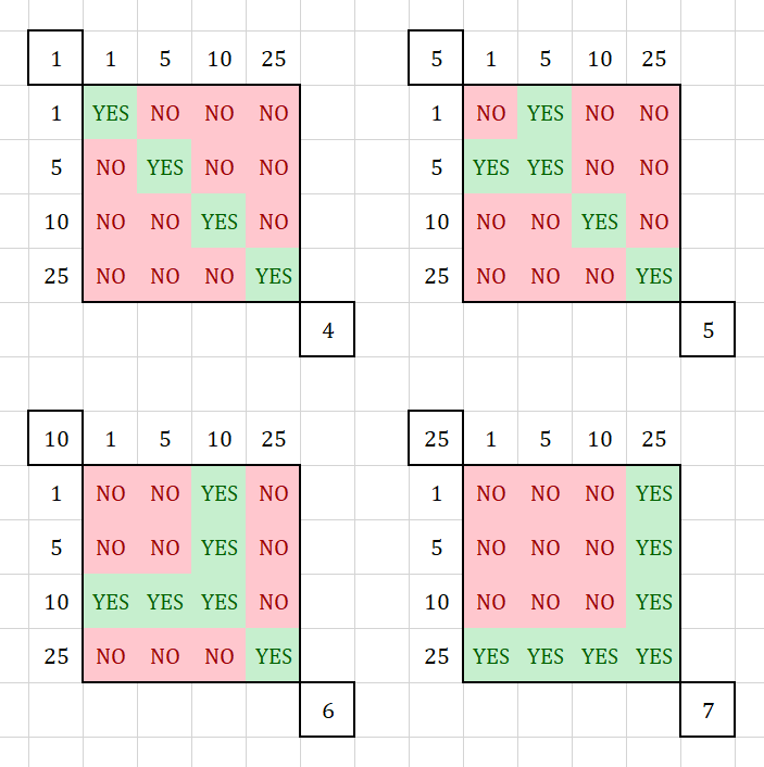 Spreadsheet showing all 64 possible cases for triangle side lengths. The 22 highlighted in green obey the triangle inequality.