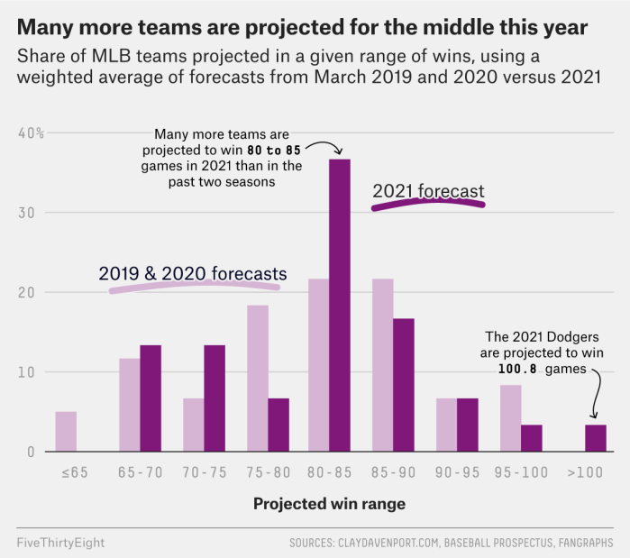 How Baseball's Extra-Weird 2020 Season Makes Projecting 2021 More Difficult