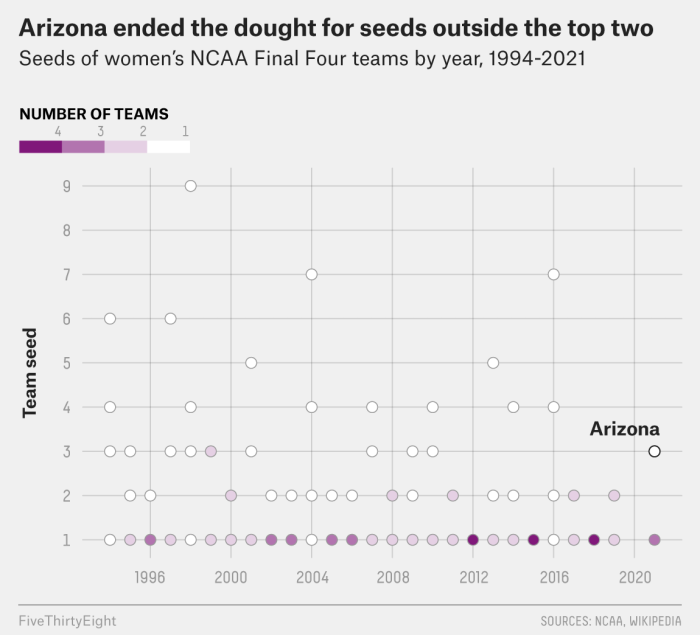 As A 3-Seed In The Women's Final Four, Arizona Is Practically A Cinderella