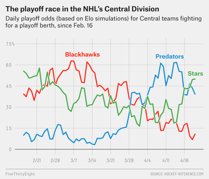 What We're Watching In The NHL's Playoff Races