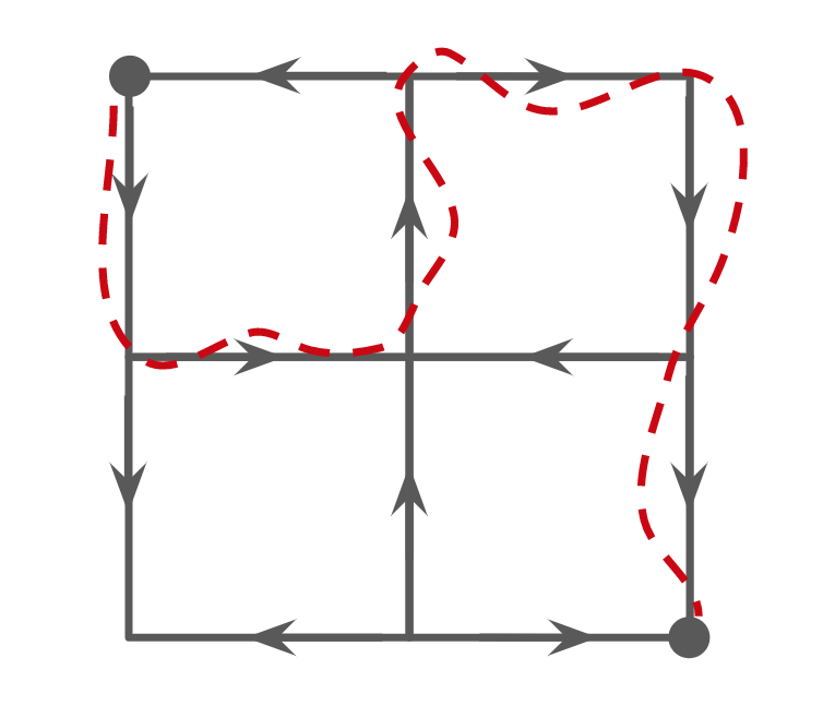 2 by 2 block grid, with each block surrounded by 1-way streets. A looped path is drawn that follows one-way streets, starting from the top left corner and finishing in the bottom right corner.