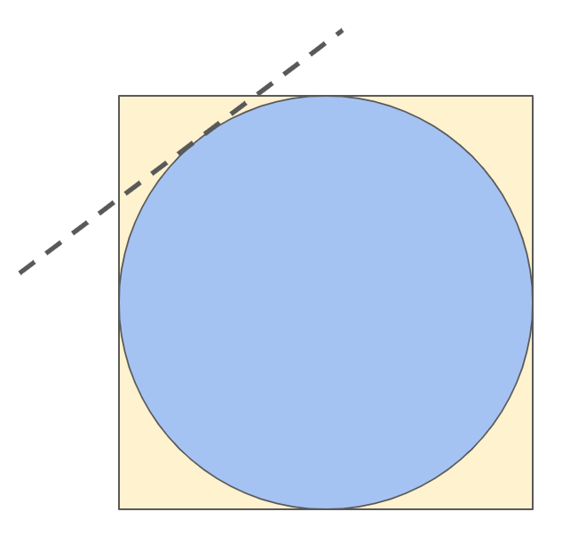 Square with an inscribed circle. A tangent to the circle that cuts off part of the top-left corner of the square is shown.