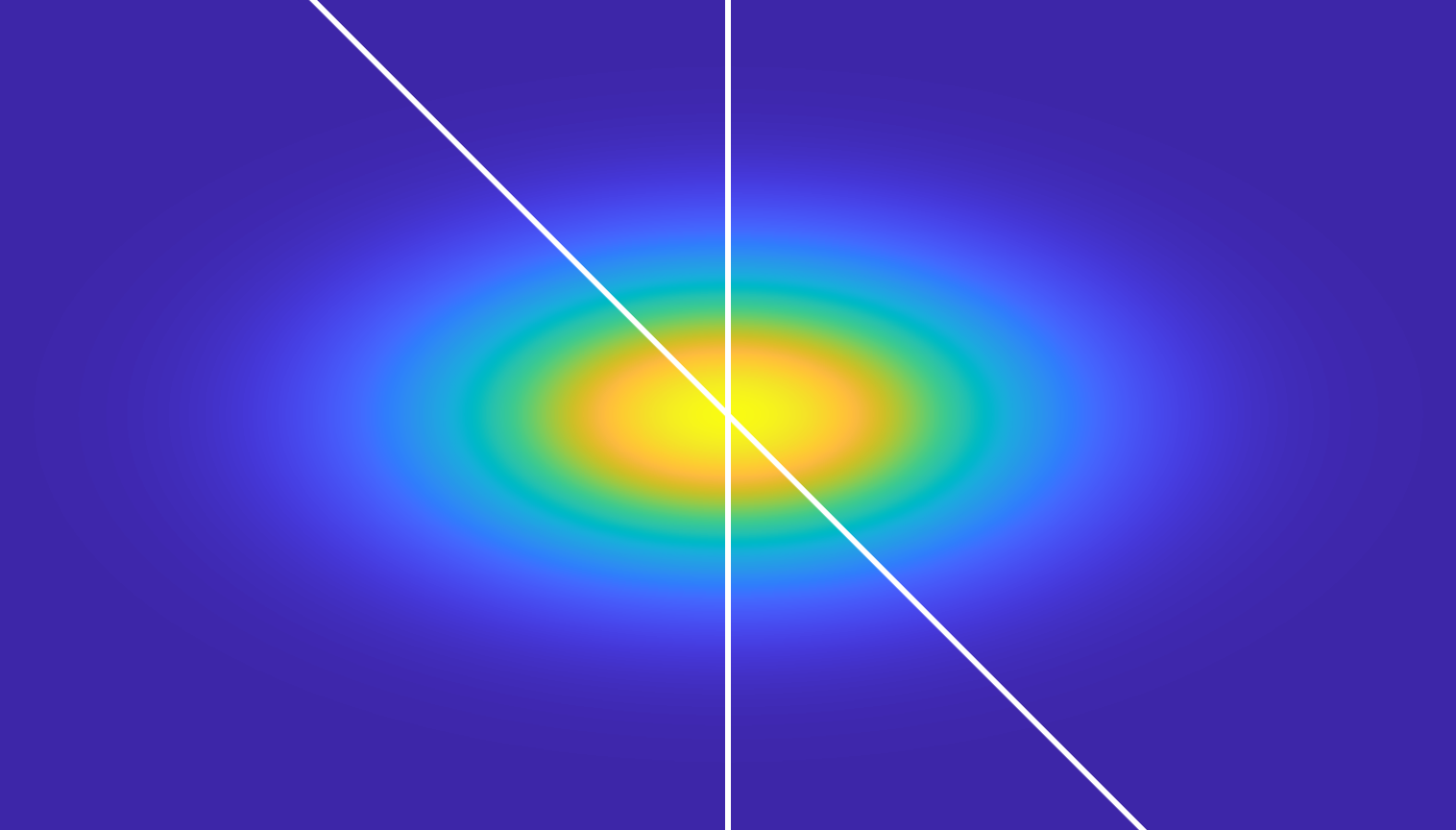 Pseudo-colored two-dimensional probability distribution, normal in both the x and y directions. The result is elliptical. Two white lines indicate x=0 and y=-x. Between them is the probability distribution of interest to the problem.