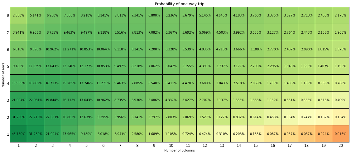 Grid showing the probability of a one-way trip for different rectangular dimensions of the commute to work. As work becomes more distant, the probability there is a viable path decreases.