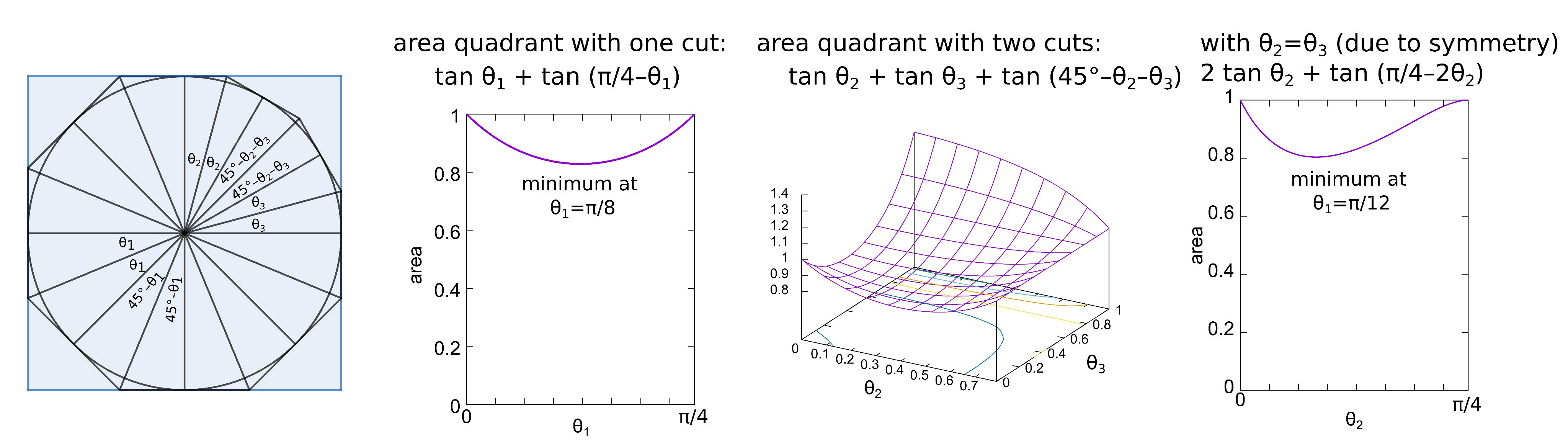 Four graphs. The first shows a nonagon inside a square, created by making three slices along three corners and two slices along the fourth. The second graph shows that single slices minimize the area when the slices occurs at a 45 degree angle with respect to the square. The third graph shows a surface plot -- the area of the square's quadrant as a function of the angular positions of two tangential cuts. The fourth graph shows the area of this quadrant is minimized when the two cuts make 30 degree angles with each other and the square.