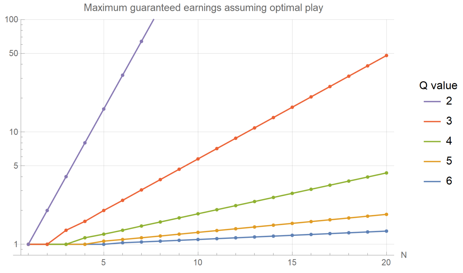 Graph showing the guaranteed winnings as a function of N and Q. For each value of Q, this value increases approximately linearly with N. The slope is much greater for smaller Q.