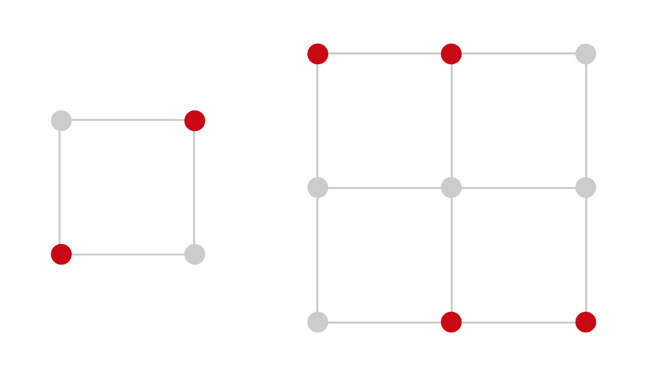 a 2x2 grid of points with two points highlighted (diagonally opposite). a 3x3 grid of points with four points highlighted (the two leftmost points in the top row and the two rightmost points in the bottom row).
