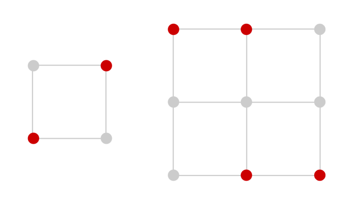 Two grids. On the left is a 2x2 grid with opposite points highlighted. On the right is a 3x3 grid with the two leftmost points in the top row and the two rightmost points in the bottom row selected. These represent anti-isosceles sets.