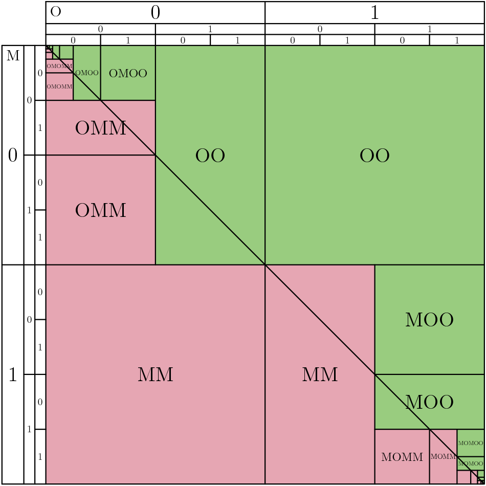 Unit square showing for each pair of coordinates (i.e., random numbers selected by Martina and Olivia) what their sequence of guesses is, whom they ultimately agree has the greater number, and when they are correct.
