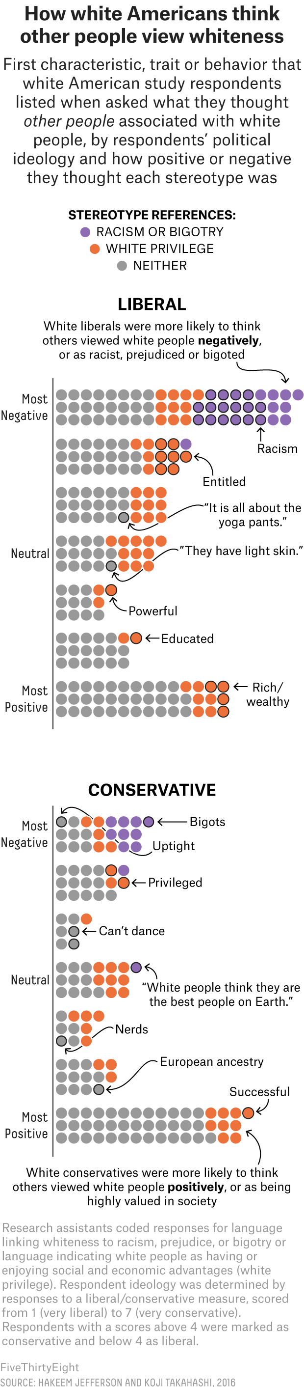 How The Politics Of White Liberals And White Conservatives Are Shaped By Whiteness 2