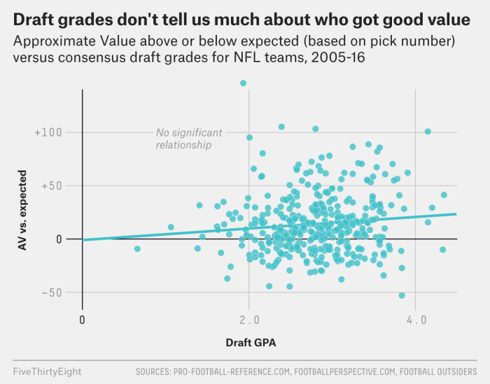 Sorry, But NFL Draft Grades Can't Tell You Who Had A Good Draft