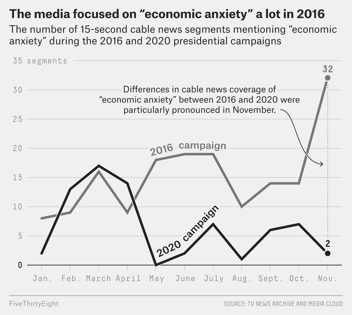 FiveThirtyEight - Republicans' Pessimistic Views On The Economy Have Little To Do With The Economy