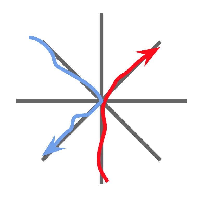 A red car travels from South to Northeast, while a blue car travels from Northwest to Southwest. Their paths do not intersect.