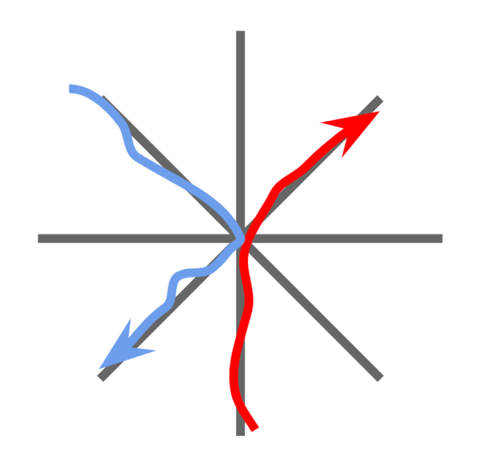 Red car travels from south to northeast. Blue car travels from northwest to southwest. The paths do not intersect.