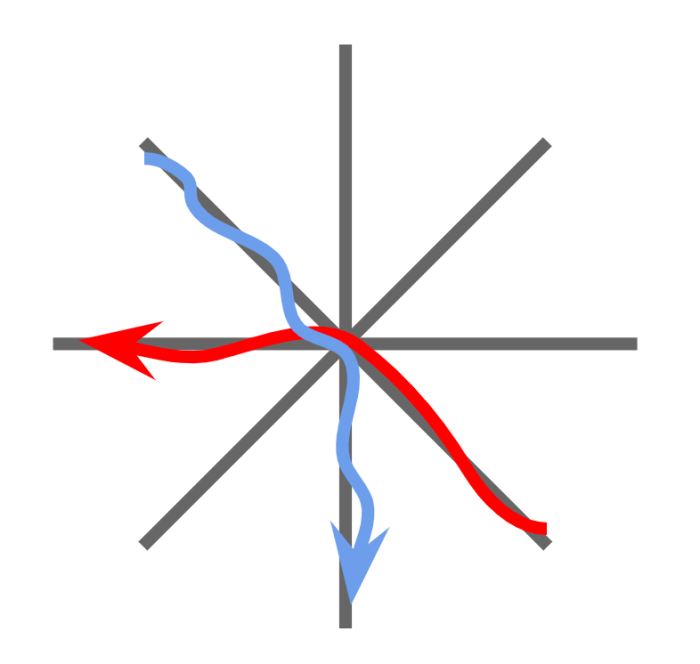 Red car goes from southeast to west. Blue car goes from northwest to south. The paths intersect.