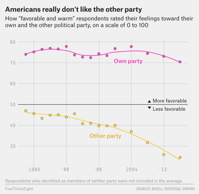 Republicans Really, Really Dislike Biden. But It's Not Just About Him.