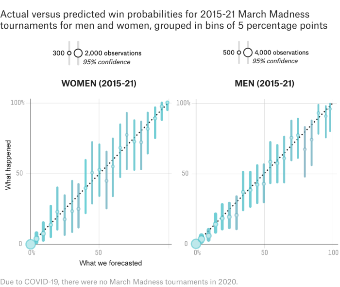 How Well Did Our Sports Predictions Hold Up During A Year Of Chaos?