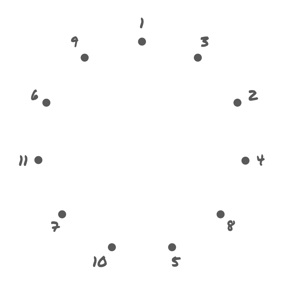Numbers arranged in the following clockwise order around a circle: 1, 3, 2, 4, 8, 5, 10, 7, 11, 6, 9.