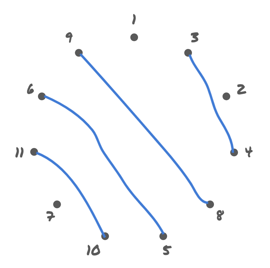 Connections: {3,4}, {8,9}, {5,6}, {10,11}