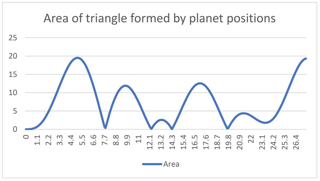 Area of triangle formed by planet positions as a function of time. The earliest time the area is zero is after approximately 7.77 years.