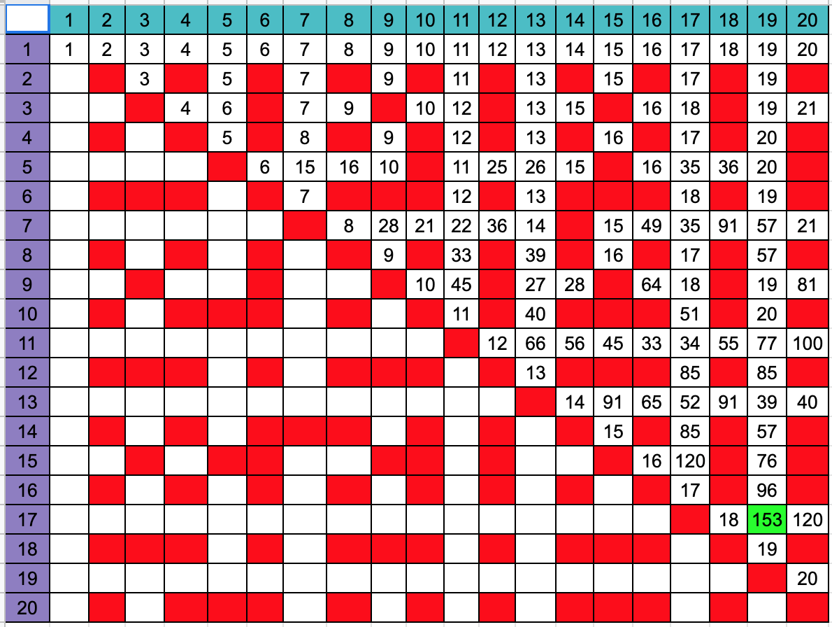 Grid showing earliest interference for all values of A and B from 1 to 20. The latest interference occurs when A and B are 17 and 19, after 153 years.