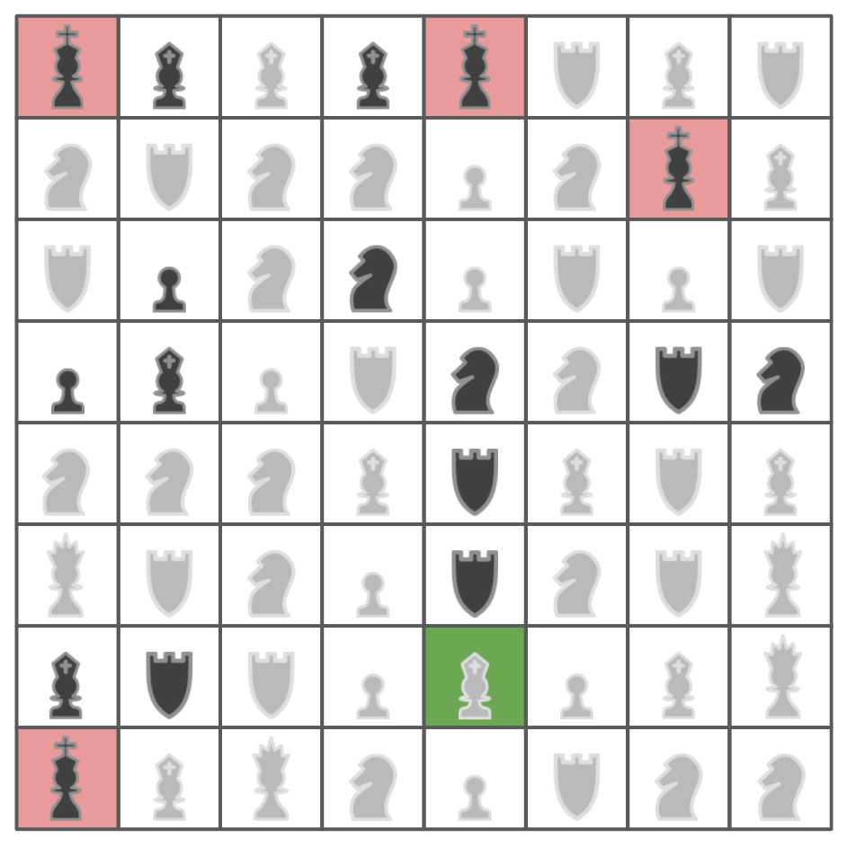 Chess board with 64 pieces on it. From left to right in each row, and then top to bottom, the pieces are (b = black, w = white:  Kb, Bb, Bw, Bb, Kb, Rw, Bw, Rw Nw, Rw, Nw, Nw, Pw, Kw, Kb, Bw Rw, Pb, Nw, Nb, Pw, Rw, Pw, Rw Pb, Bb, Pw, Rw, Nw, Nw, Rb, Nb Nw, Nw, Nw, Bw, Rw, Bw, Rw, Bw Qw, Rw, Nw, Pw, Rb, Kw, Rw, Qw Bb, Rb, Rw, Pw, Bw*, Pw, Bw, Qw Kb, Bw, Qw, Nw, Pw, Rw, Nw, Nw