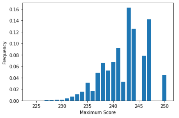 Distribution of maximum possible scores across all permutations of the 11 numbers around the circle. Scores closer to 225 are less frequent, while scores closer to 240 and 250 are more frequent.