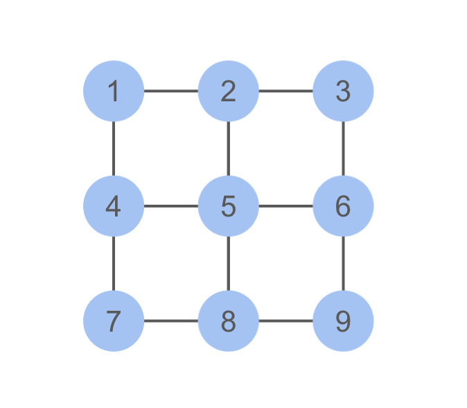 The 9 moves are numbered 1 through 9 left to right (i.e., 1 2 3 across the top) and then down.