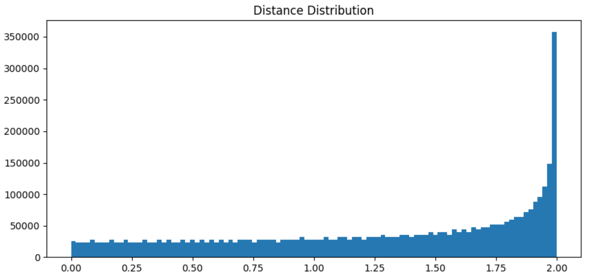 Histogram between 0 and 2 on the horizontal axis. The vertical axis shows bins of 4 million simulations. The histogram is flat, gradually increasing, and then spiking up near 2.
