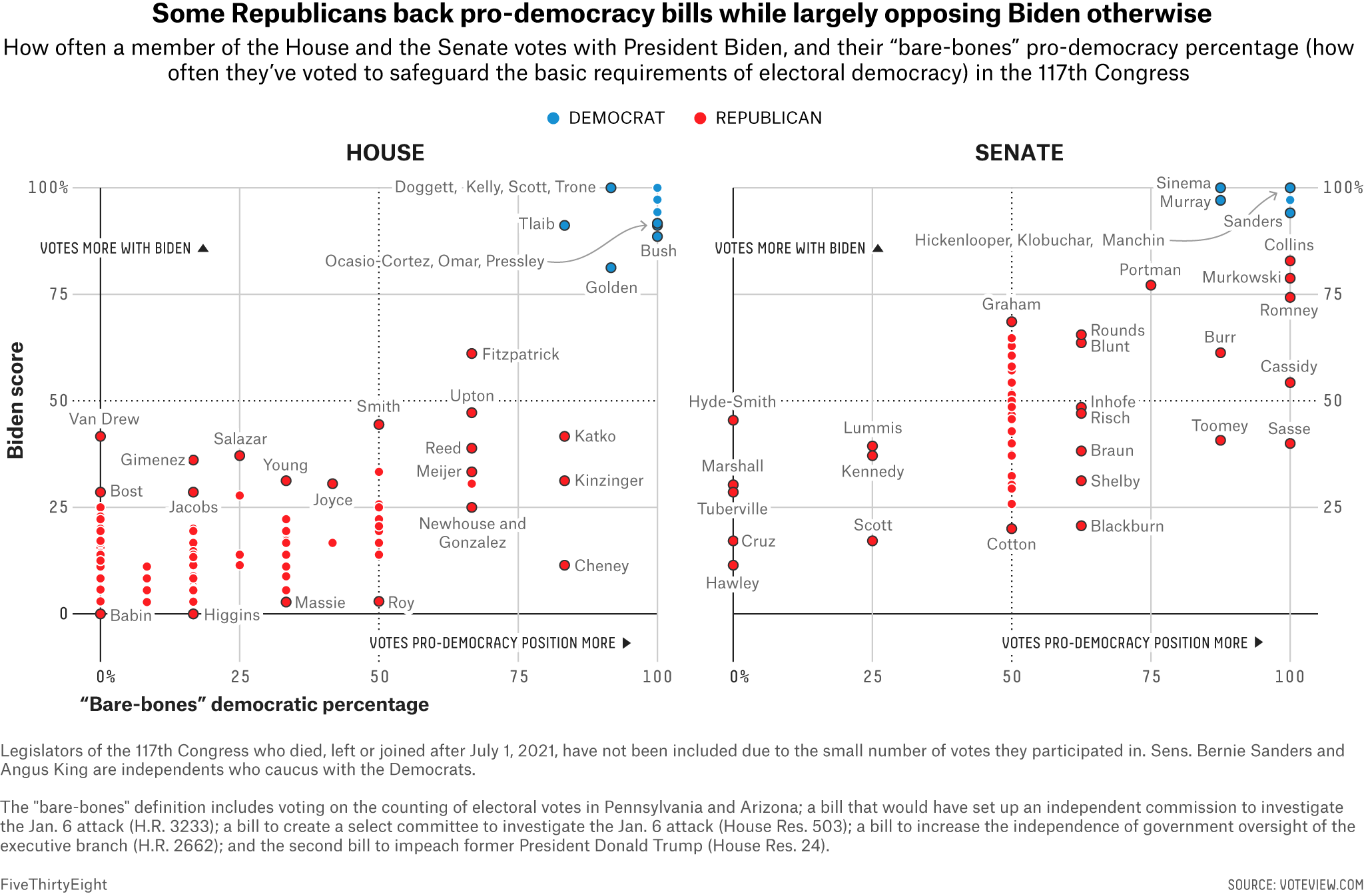 Which Senators And Representatives Vote In Favor Of Democracy? 1