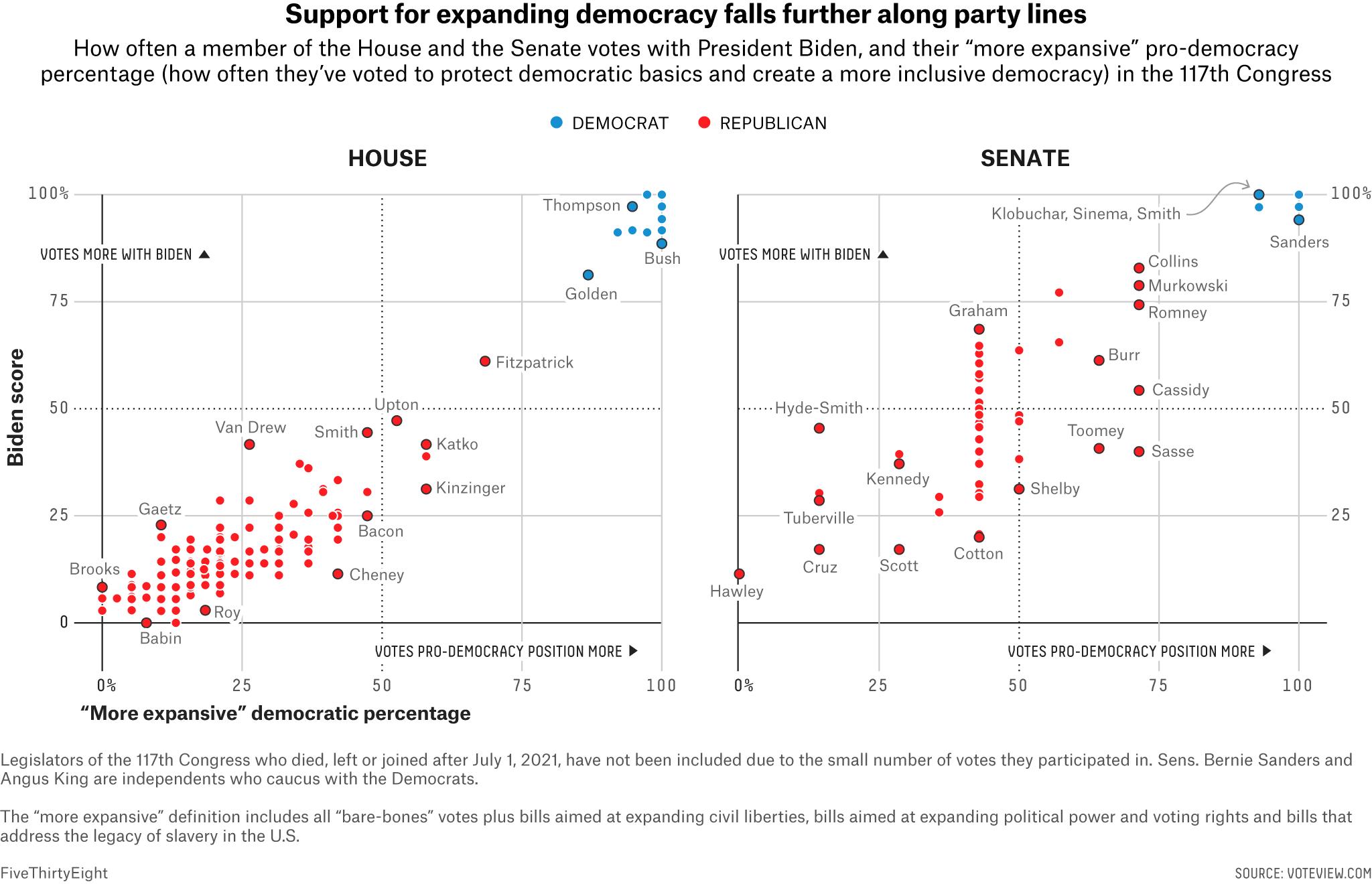 Which Senators And Representatives Vote In Favor Of Democracy? 3