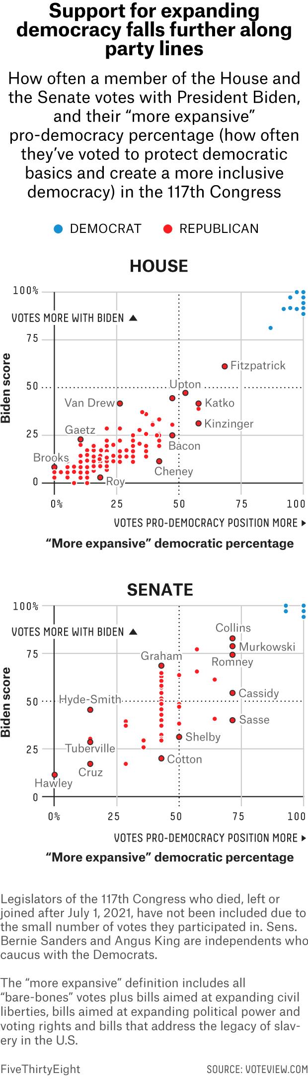 Which Senators And Representatives Vote In Favor Of Democracy? 4