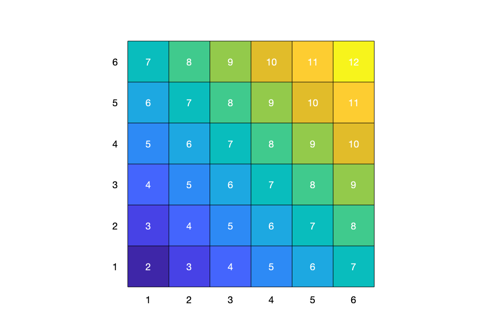 Area diagram showing the relative probabilities for the 11 sums among the 36 outcomes when two fair dice are rolled.