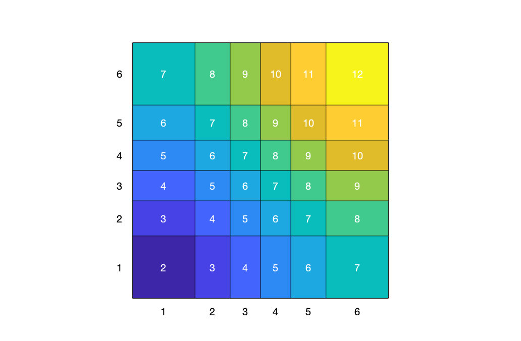 Area diagram showing the relative probabilities of the 11 sums and 36 outcomes when the probabilities for each die are chosen to minimize the variance.