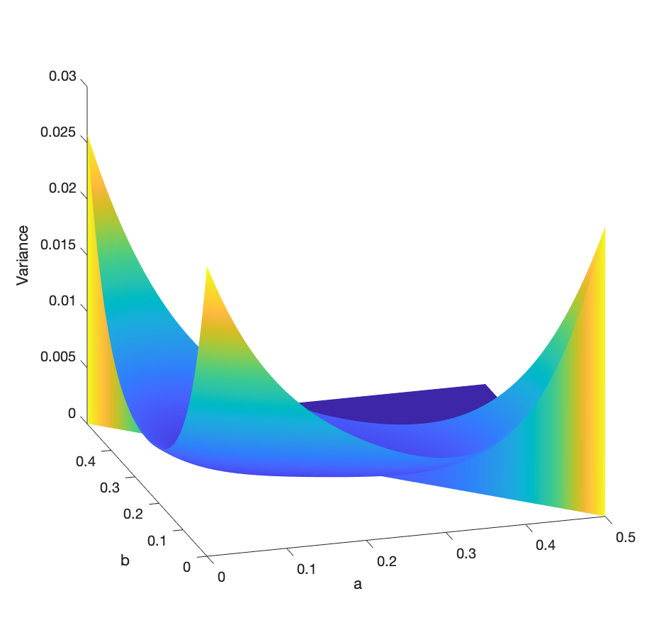 A 3-D graph of the variance as a function of a and b. There are three picks, with a central valley between them.