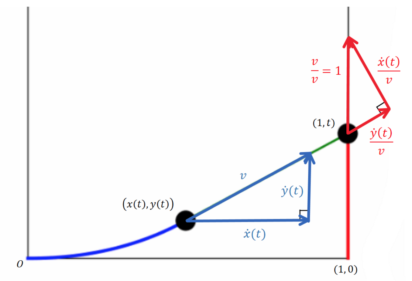 Graph showing Jarrison moving vertically upward from the point (1, 0), while you pursue him, starting at the point (0, 0). You are currently at (x(t), y(t)). Your speed toward Jarrison is v, and the velocity has horizontal and vertical components x_dot(t) and y_dot(y).  Meanwhile, Jarrison's current position is (1, t). His velocity is upward with speed 1, which is broken down into components of y_dot(t)/v away from you and x_dot(t)/v in the perpendicular direction.