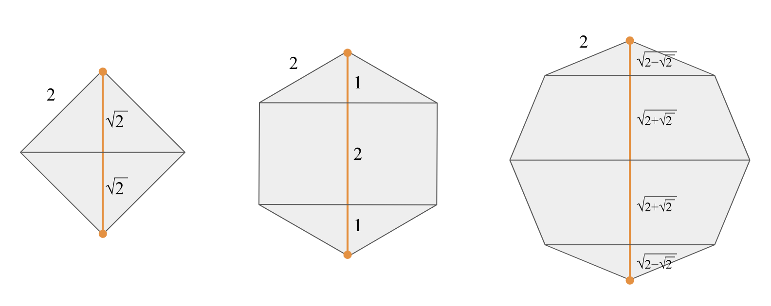 Three polygons are shown: a square, a regular hexagon and a regular octagon, each with side length 2. A long diagonal is shown for each, split into parts by other perpendicular diagonals. The segments for the square are both sqrt(2). The segments for the hexagon are 1, 2 and 1. The segments for the octagon are sqrt(2-sqrt(2)), sqrt(2+sqrt(2)), sqrt(2+sqrt(2)) and sqrt(2-sqrt(2)).