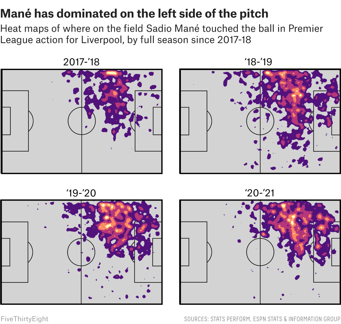 Four heat maps showing where on the field Sadio Mané touched the ball in Premier League action for Liverpool, by full season since 2017-18. Mané has dominated on the left side of the pitch throughout all four seasons.