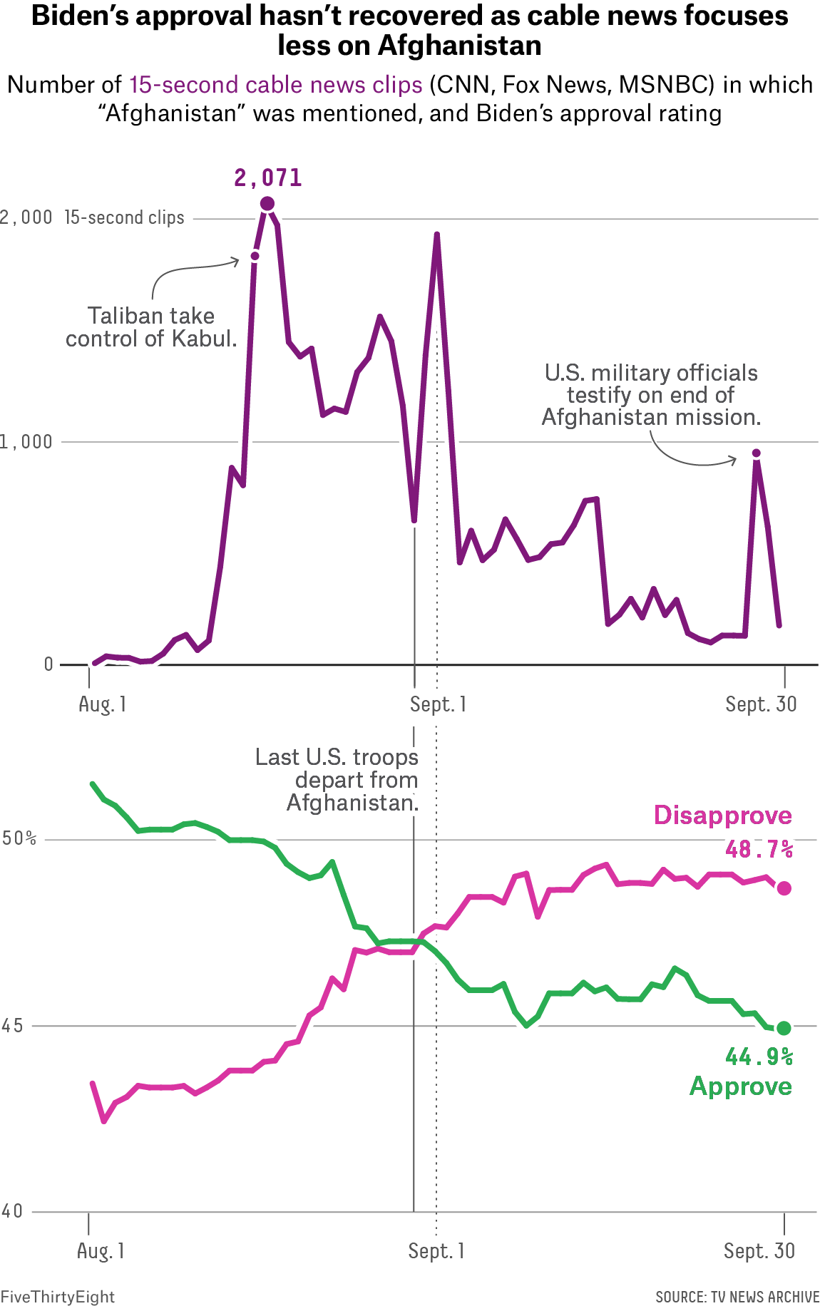 """A line chart showing the number of 15-second cable news clips mentioning """"Afghanistan,"""" with peak mentions in the middle of August and a slow, noisy decline thereafter. A line chart showing a line for Biden's disapproval rating and a line for Biden's approval rating. The lines intersect around the end of August, and by the end of September, 48.7 percent of Americans disapprove of Biden."""