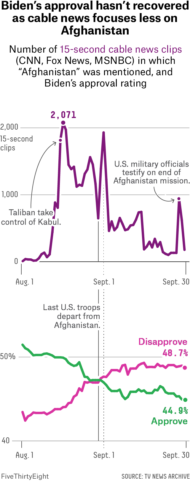 """A line chart showing the number of 15-second cable news clips mentioning """"Afghanistan"""" with peak mentions in the middle of August and a slow, noisy decline thereafter. A line chart showing a line for Biden's disapproval rating and a line for Biden's approval rating. The lines intersect around the end of August and by the end of September, 48.7% of Americans disapprove of Biden."""