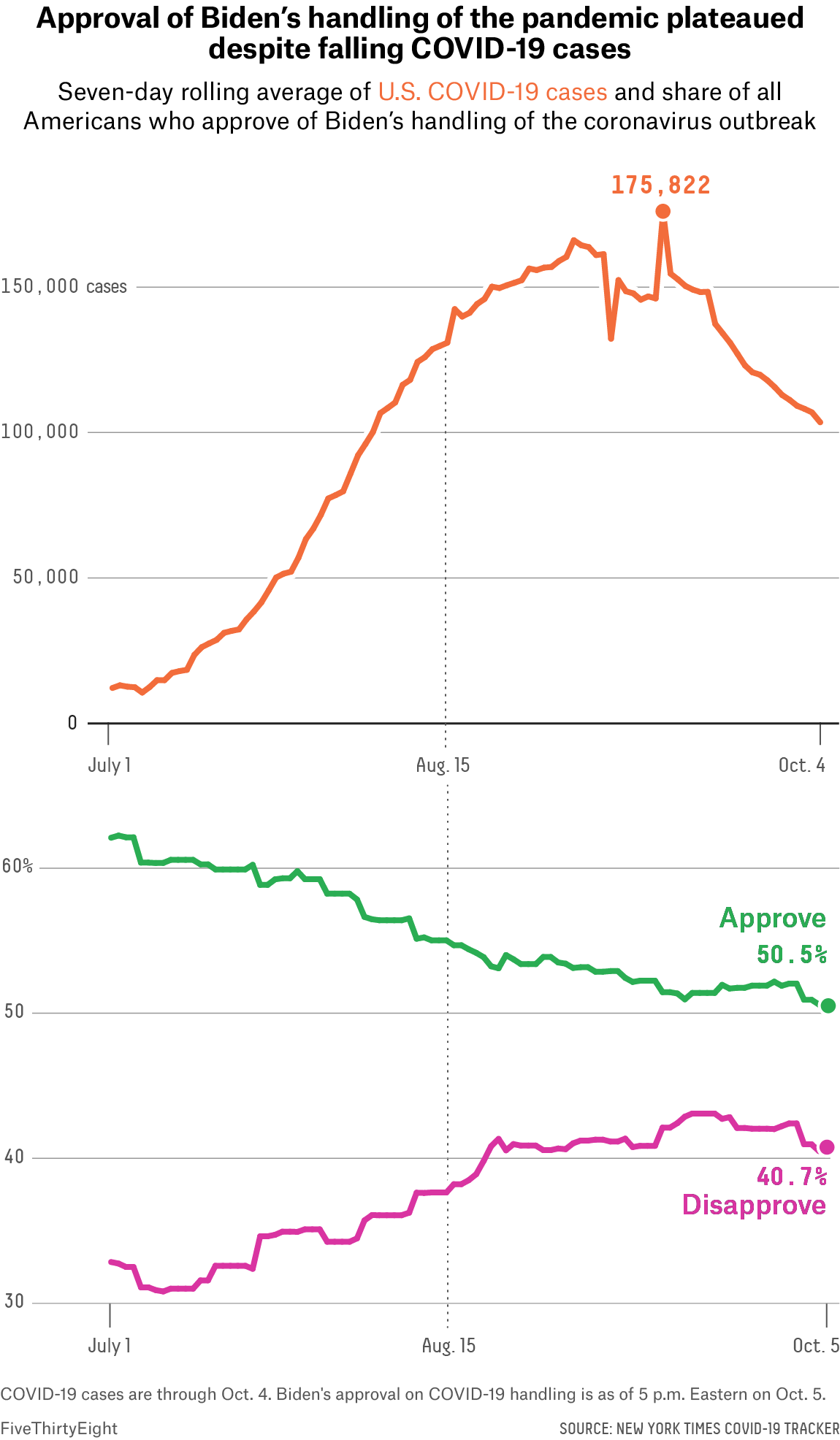 A line chart showing the seven-day rolling average of U.S. COVID-19 cases rising from July 1 and peaking mid-September. A line chart showing two lines for the share of Americans who approve and disapprove of Biden's handling of the pandemic. Biden's approval rating steadily decreases, while his disapproval rating steadily increases from July through the beginning of October.