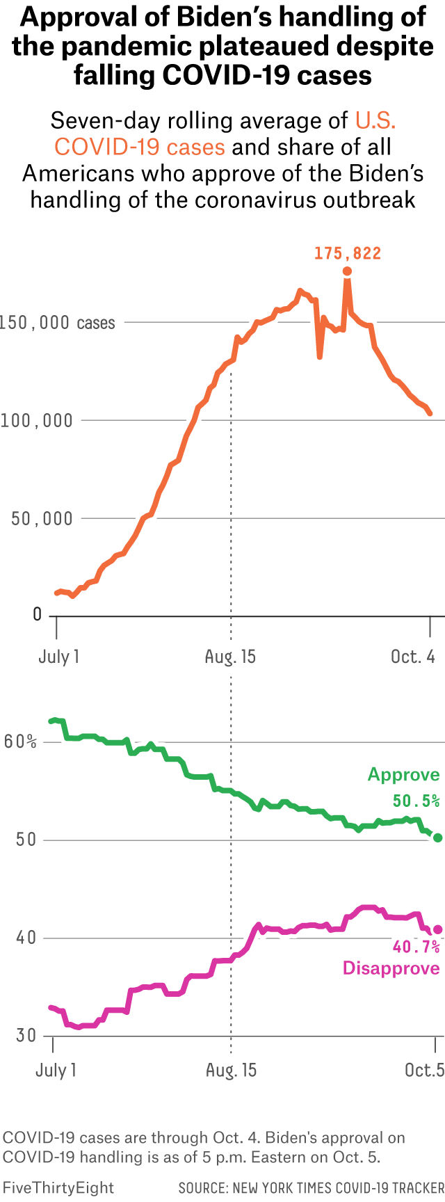 A line chart showing the seven-day rolling average of U.S. COVID-19 cases rising from July 1st and peaking mid-September. A line chart showing two lines for the share of Americans who approve and disapprove of Biden's handling of the pandemic. Biden's approval rating steadily decreases, while his disapproval rating steadily increases from July through the beginning of October.