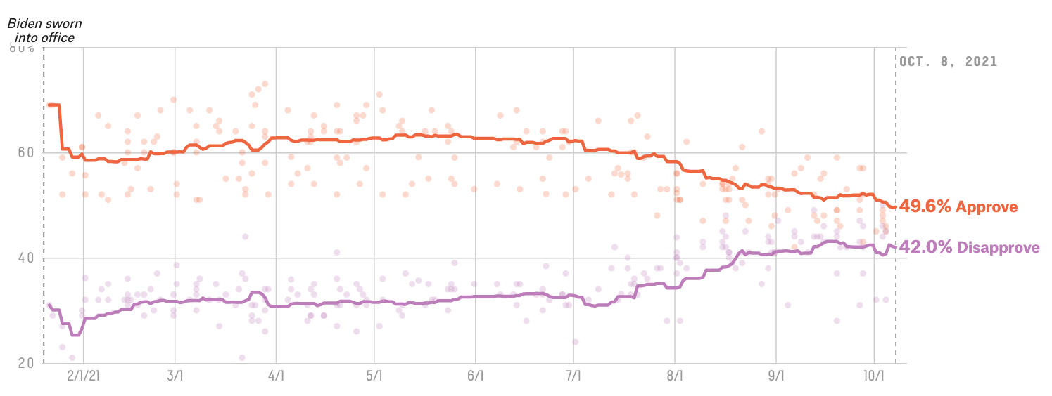 Why Has Biden's Approval Rating Gotten So Low So Quickly? 4